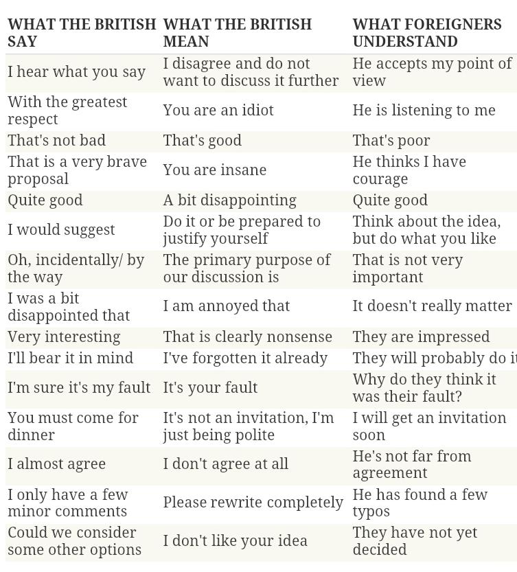Engelse politeness